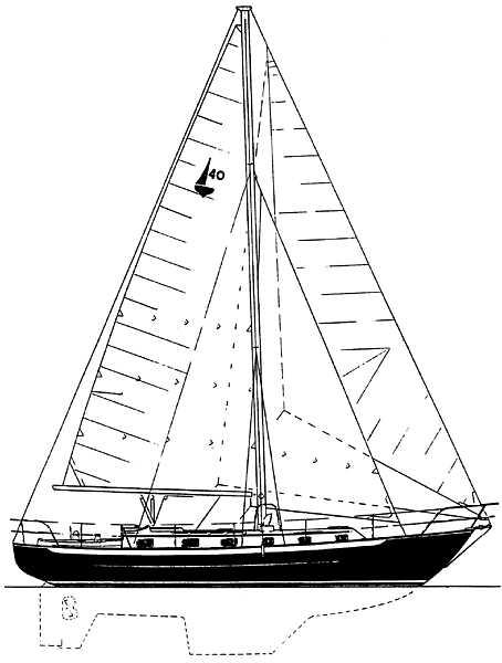 Profile Plan