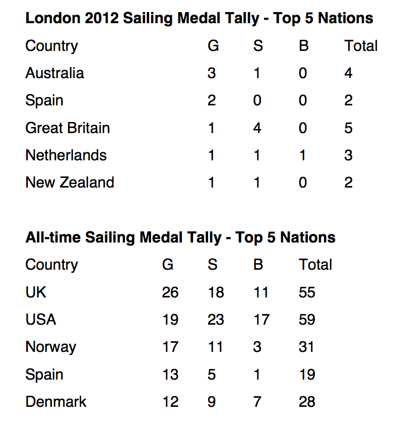 Olympic sailing medal table