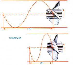 propeller pitch: the maths
