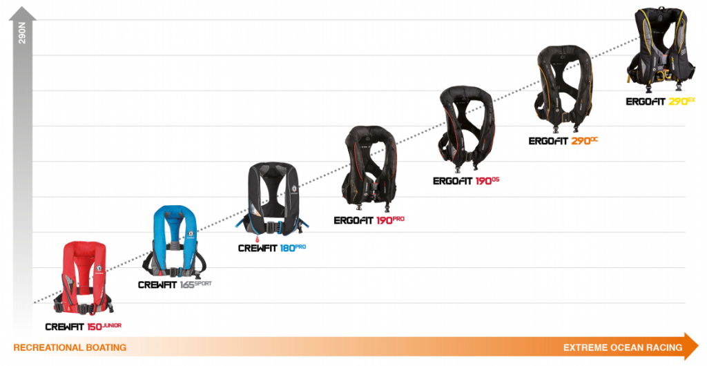 Crewsaver Crewfit and Ergofit lifejacket ranges
