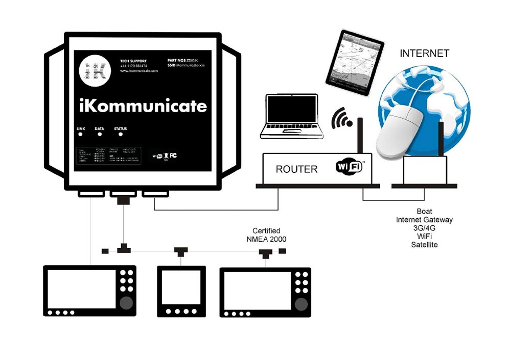 iKommunicate set-up diagram