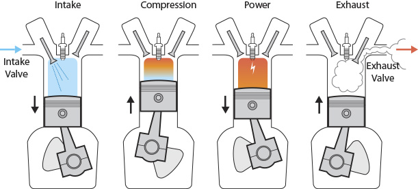 diesel engine four stroke cycle