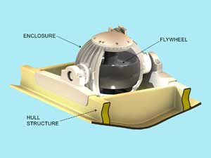 Azimut's gyro-stabilization system built by Maryland-based Seakeeper virtually eliminates roll.