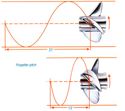 Outboard Expert: The Right Propeller - boats.com