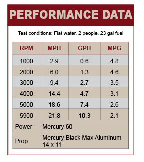 Cypress Cay Seabreeze performance data