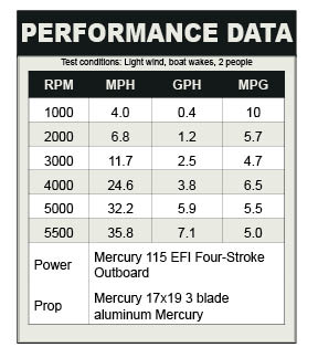 Bayliner 170 OB Performance data