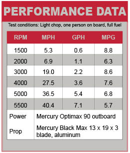 Crestliner 1750 Pro Tiller Performance Data