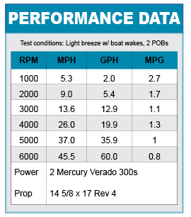 Boston Whaler 315 Conquest performance data