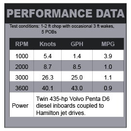 Hunt Harrier 36 Jet performance data