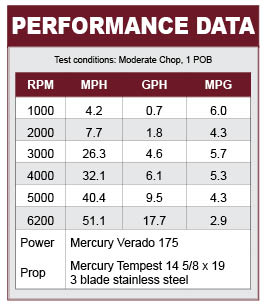 Crestliner 1850 Super Hawk performance data