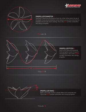 Diameter, pitch, and rake are the three basic elements that have to be factored into every propeller choice.