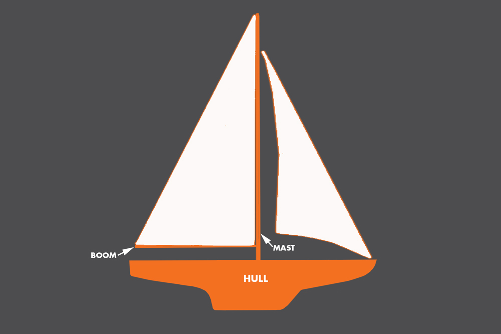 parts of the boat hull mast boom