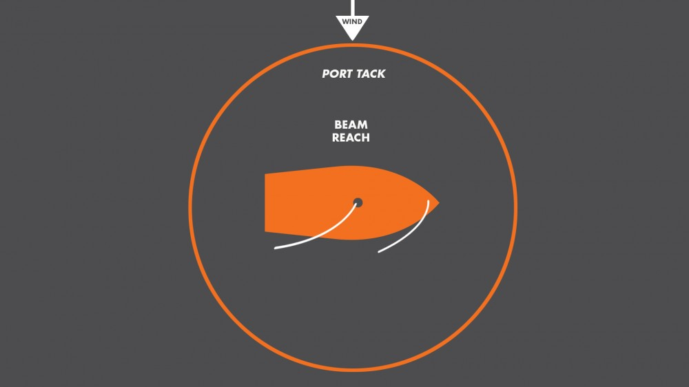 port-beam-reach