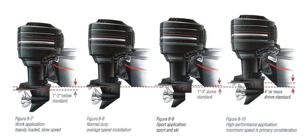 outboard mounting height