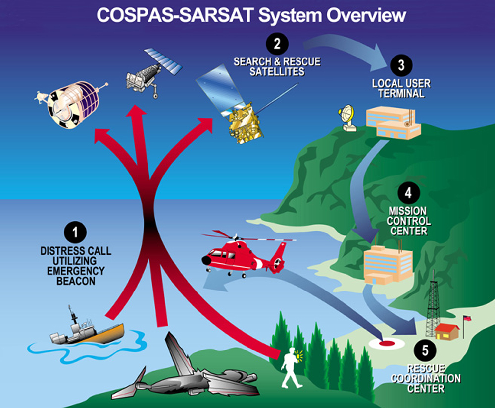 Emergency signaling devices including EPIRBs and PLBs transmit a distress signal on the 406 MHz frequency, directly to search and rescue professionals, via satellite.
