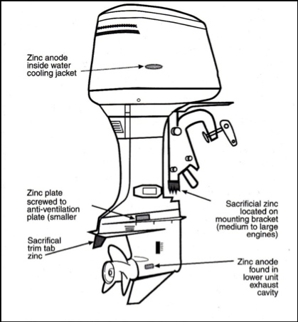 protecting against marine corrosion boats com rh boats com chrysler boat motor diagrams yamaha boat motor parts diagram