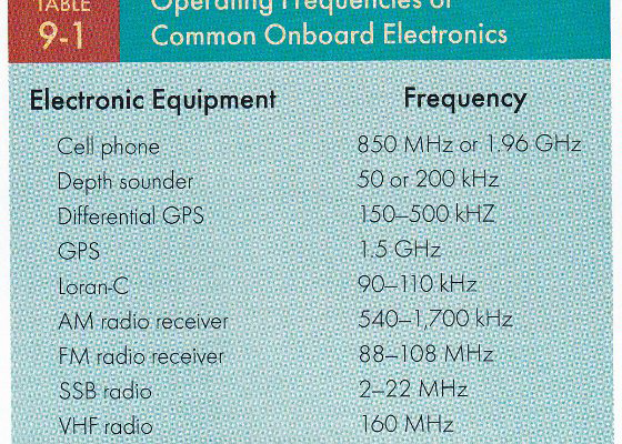 marine-used-frequencies