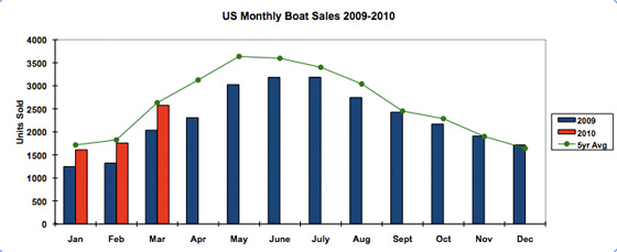 U.S. brokerage boat sales in early 2010 are beginning to match average sales for the last five years.