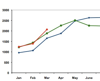 u s  brokerage powerboat sales in 2010 (red) have matched and exceeded  sales in 2008